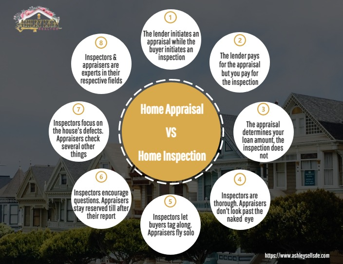 Home appraisal VS Home Inspection infographic